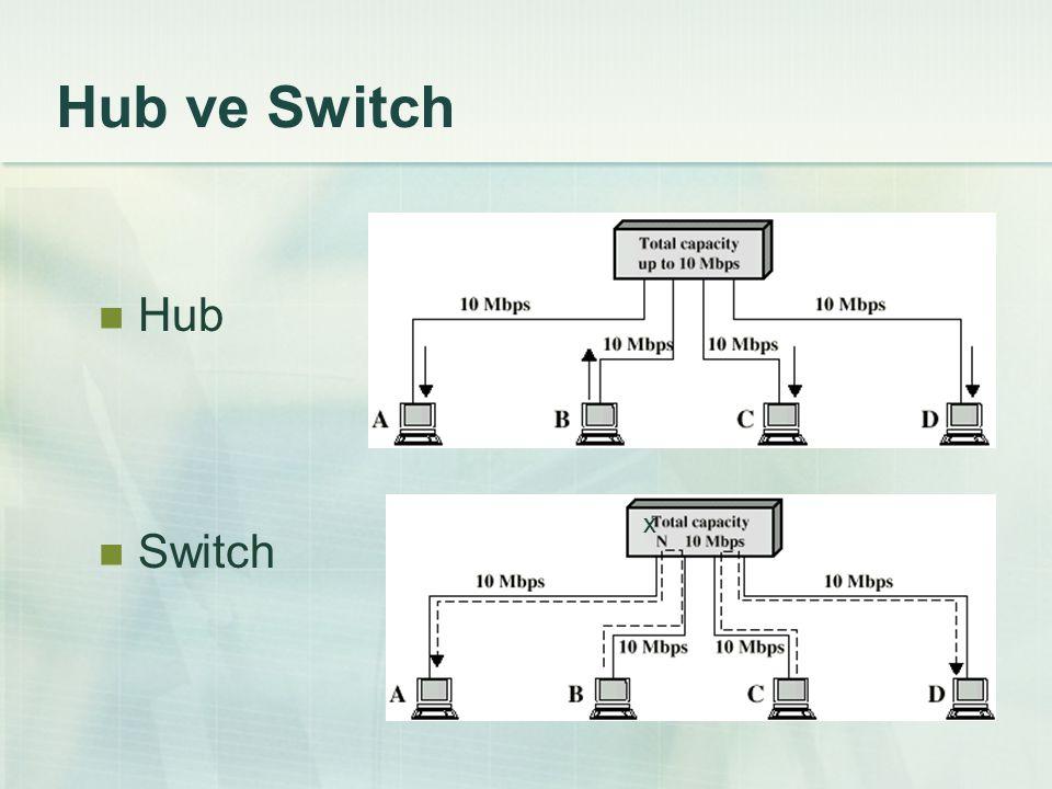 Hub ve Switch Hub Switch x