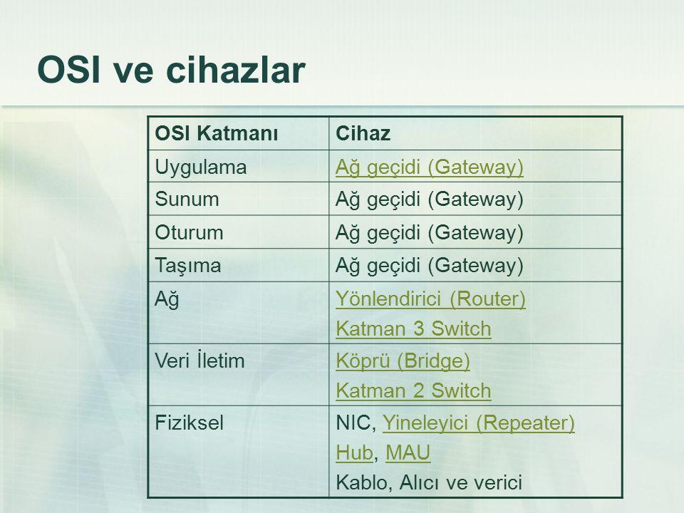 OSI ve cihazlar OSI KatmanıCihaz UygulamaAğ geçidi (Gateway) SunumAğ geçidi (Gateway) OturumAğ geçidi (Gateway) TaşımaAğ geçidi (Gateway) AğYönlendirici (Router) Katman 3 Switch Veri İletimKöprü (Bridge) Katman 2 Switch FizikselNIC, Yineleyici (Repeater)Yineleyici (Repeater) HubHub, MAUMAU Kablo, Alıcı ve verici