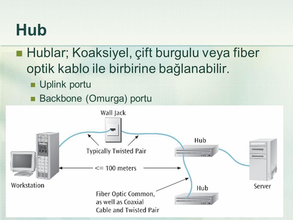 Alıştırma 2_b Aşağıdaki resimde görülen ağda; B terminali C terminaline veri göndermek istediğinde veri iletimi nasıl gerçekleşir.