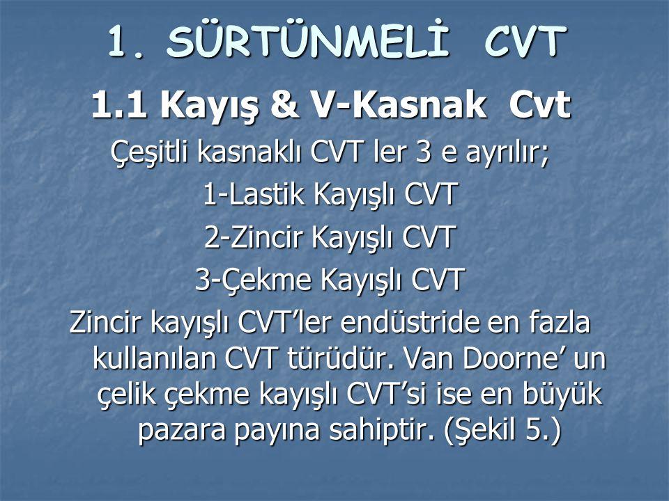 1.SÜRTÜNMELİ CVT 1.1 Kayış & V-Kasnak Cvt Çeşitli kasnaklı CVT ler 3 e ayrılır; 1-Lastik Kayışlı CVT 2-Zincir Kayışlı CVT 3-Çekme Kayışlı CVT Zincir k