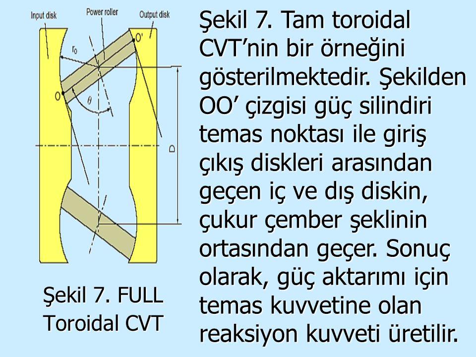 Şekil 7. FULL Toroidal CVT Şekil 7. Tam toroidal CVT'nin bir örneğini gösterilmektedir. Şekilden OO' çizgisi güç silindiri temas noktası ile giriş çık
