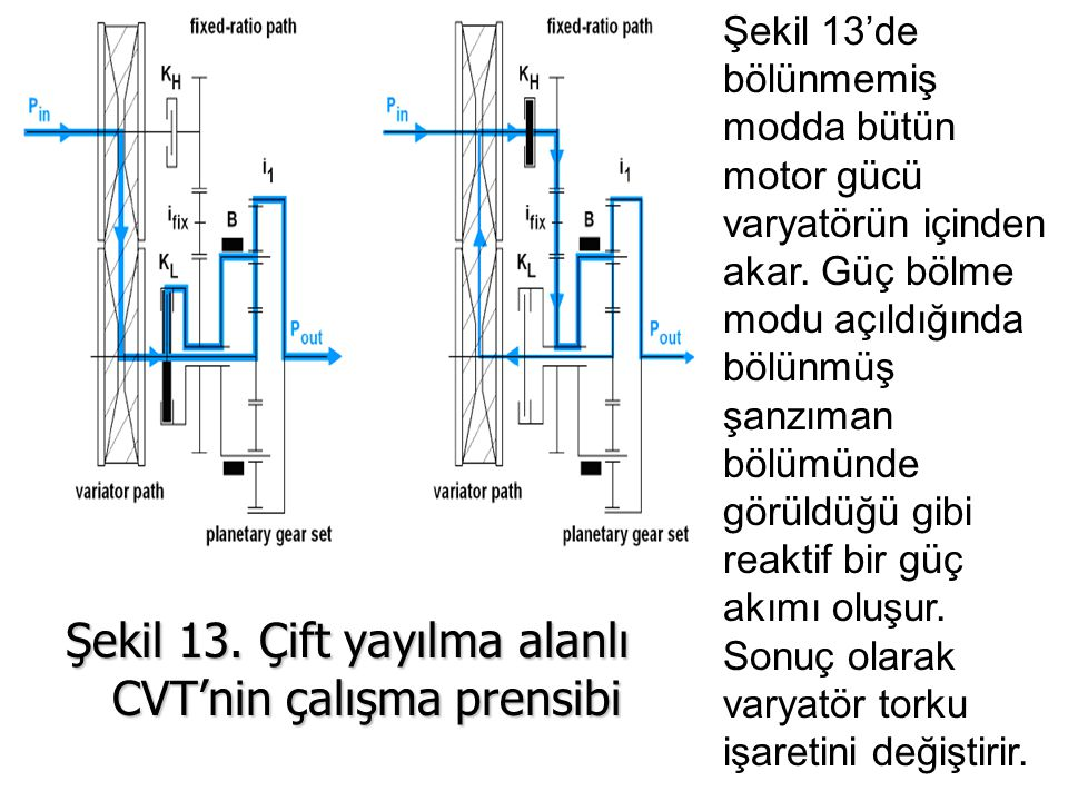 Şekil 13. Çift yayılma alanlı CVT'nin çalışma prensibi Şekil 13'de bölünmemiş modda bütün motor gücü varyatörün içinden akar. Güç bölme modu açıldığın