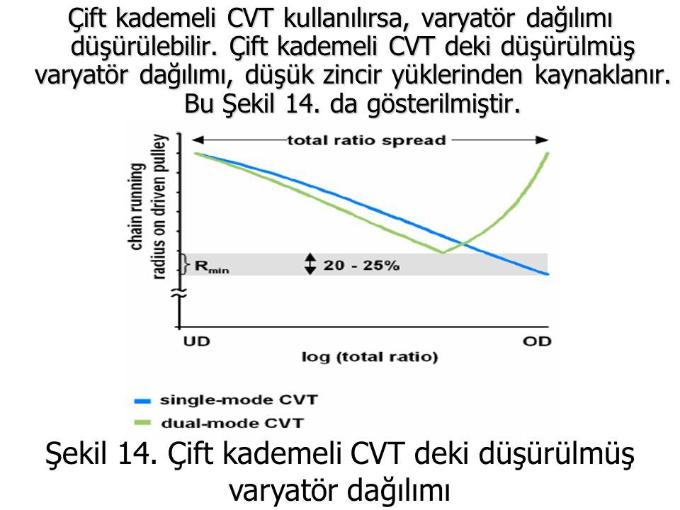 Çift kademeli CVT kullanılırsa, varyatör dağılımı düşürülebilir. Çift kademeli CVT deki düşürülmüş varyatör dağılımı, düşük zincir yüklerinden kaynakl