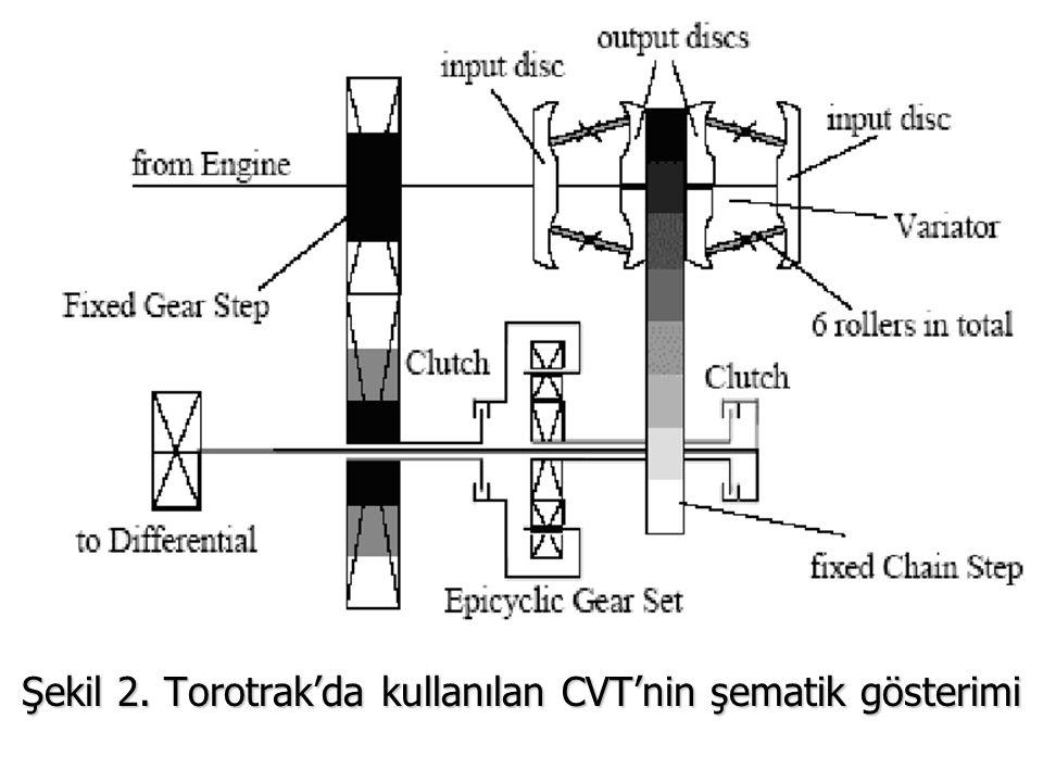 CVT mekanizmasını volan ve planet dişli sistemi hariç Şekil 3'de gösterilmektedir.