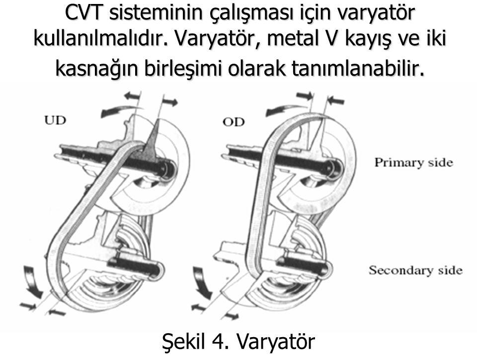 CVT sisteminin çalışması için varyatör kullanılmalıdır. Varyatör, metal V kayış ve iki kasnağın birleşimi olarak tanımlanabilir. Şekil 4. Varyatör