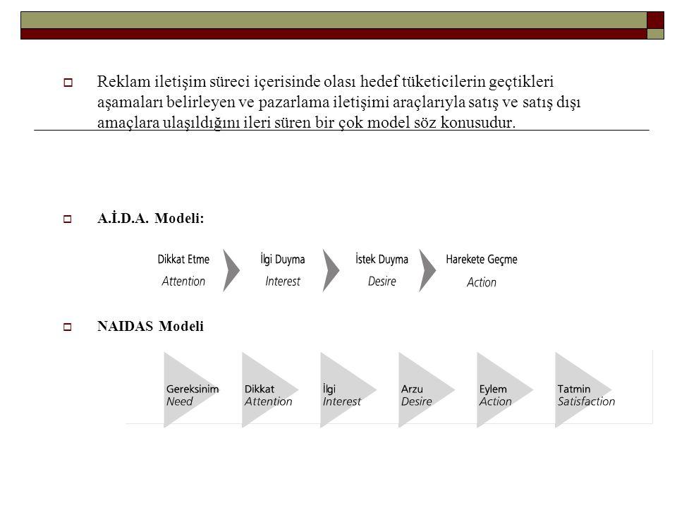 DAGMAR (Defining Advertising Goals of Measured Advertising Results) modelidir.