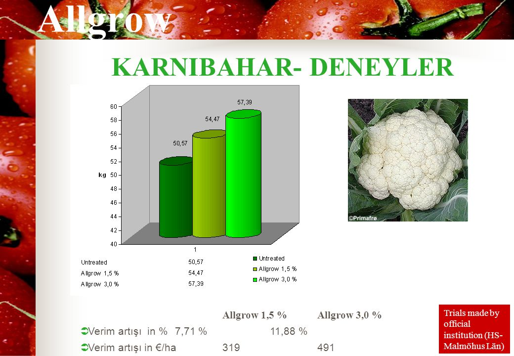 Allgrow KARNIBAHAR- DENEYLER Allgrow 1,5 %Allgrow 3,0 %  Verim artışı in % 7,71 %11,88 %  Verim artışı in €/ha 319491 Trials made by official institution (HS- Malmöhus Län)