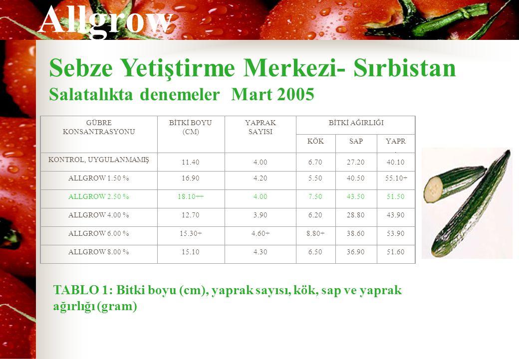 Allgrow Sebze Yetiştirme Merkezi- Sırbistan Salatalıkta denemeler Mart 2005 GÜBRE KONSANTRASYONU BİTKİ BOYU (CM) YAPRAK SAYISI BİTKİ AĞIRLIĞI KÖKSAPYAPR.