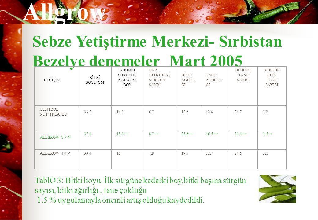 Allgrow Sebze Yetiştirme Merkezi- Sırbistan Bezelye denemeler Mart 2005 DEĞİŞİM BİTKİ BOYU CM BİRİNCİ SÜRGÜNE KADARKİ BOY HER BİTKİDEKİ SÜRGÜN SAYISI