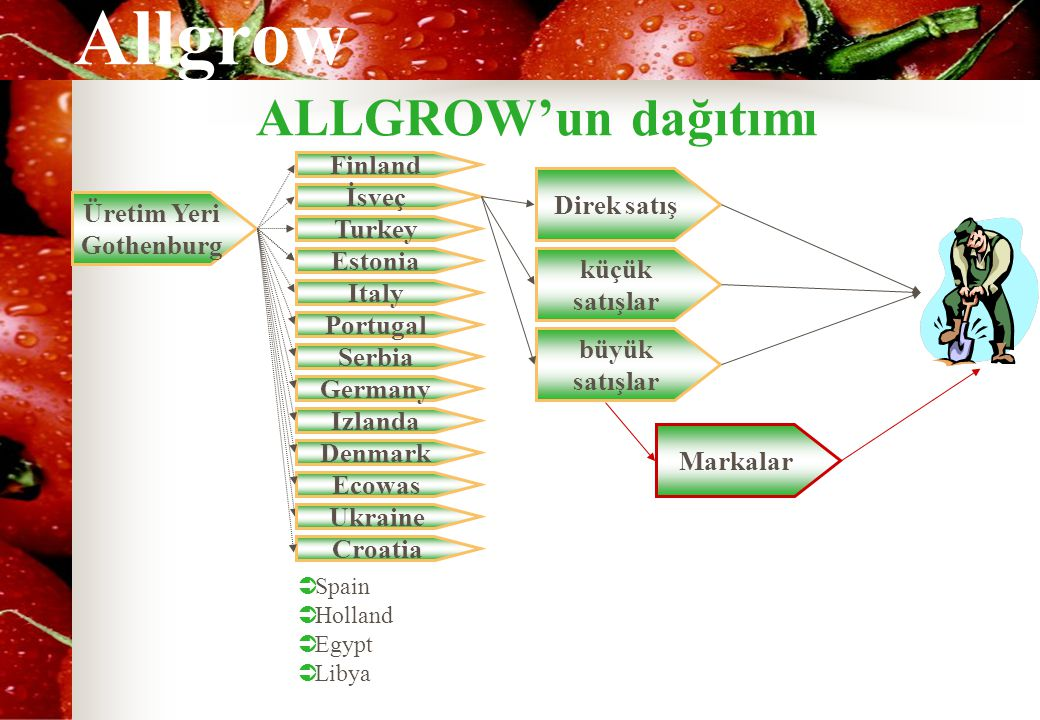 Allgrow ALLGROW'un dağıtımı Üretim Yeri Gothenburg İsveç Finland Turkey  Spain  Holland  Egypt  Libya Direk satış küçük satışlar büyük satışlar Ma