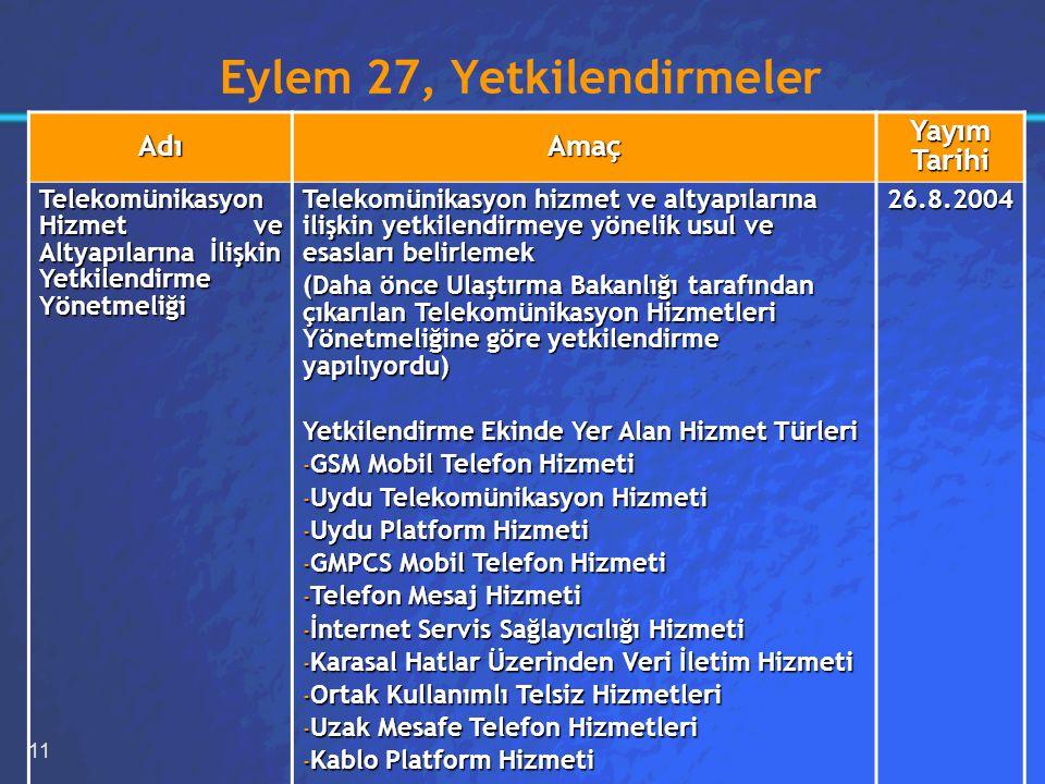 11 Eylem 27, Yetkilendirmeler AdıAmaç Yayım Tarihi Telekomünikasyon Hizmet ve Altyapılarına İlişkin Yetkilendirme Yönetmeliği Telekomünikasyon hizmet ve altyapılarına ilişkin yetkilendirmeye yönelik usul ve esasları belirlemek (Daha önce Ulaştırma Bakanlığı tarafından çıkarılan Telekomünikasyon Hizmetleri Yönetmeliğine göre yetkilendirme yapılıyordu) Yetkilendirme Ekinde Yer Alan Hizmet Türleri - GSM Mobil Telefon Hizmeti - Uydu Telekomünikasyon Hizmeti - Uydu Platform Hizmeti - GMPCS Mobil Telefon Hizmeti - Telefon Mesaj Hizmeti - İnternet Servis Sağlayıcılığı Hizmeti - Karasal Hatlar Üzerinden Veri İletim Hizmeti - Ortak Kullanımlı Telsiz Hizmetleri - Uzak Mesafe Telefon Hizmetleri - Kablo Platform Hizmeti 26.8.2004