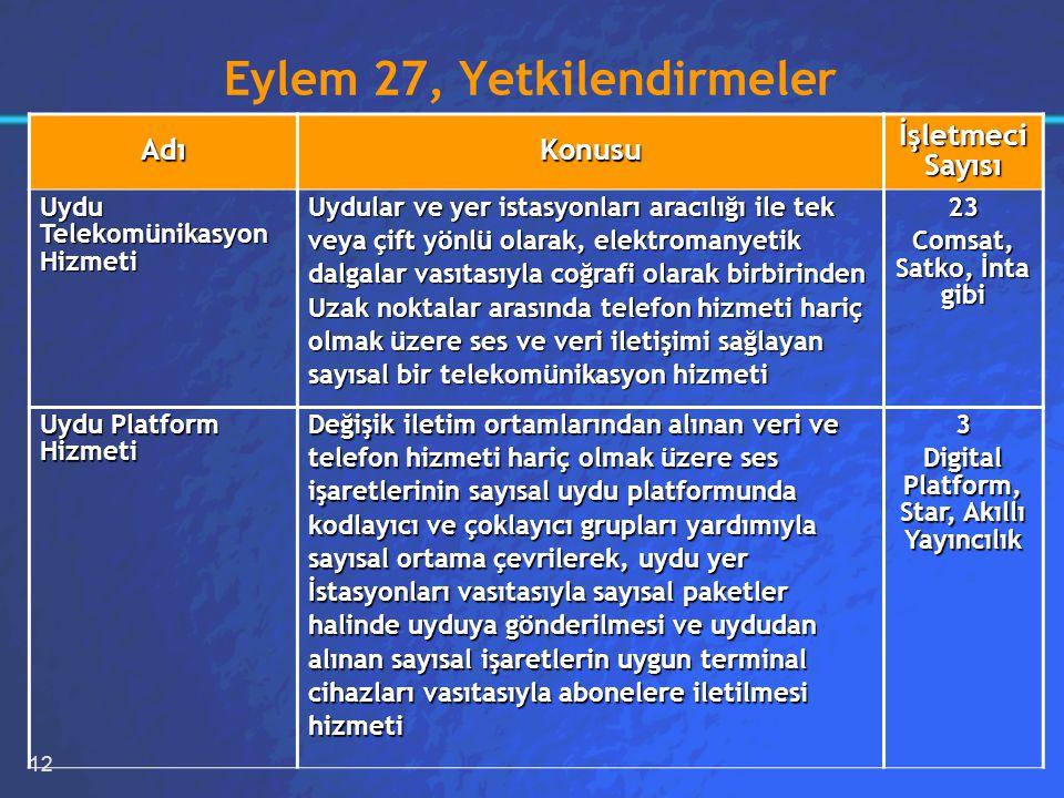 12 Eylem 27, Yetkilendirmeler AdıKonusu İşletmeci Sayısı Uydu Telekomünikasyon Hizmeti Uydular ve yer istasyonları aracılığı ile tek veya çift yönlü olarak, elektromanyetik dalgalar vasıtasıyla coğrafi olarak birbirinden Uzak noktalar arasında telefon hizmeti hariç olmak üzere ses ve veri iletişimi sağlayan sayısal bir telekomünikasyon hizmeti 23 Comsat, Satko, İnta gibi Uydu Platform Hizmeti Değişik iletim ortamlarından alınan veri ve telefon hizmeti hariç olmak üzere ses işaretlerinin sayısal uydu platformunda kodlayıcı ve çoklayıcı grupları yardımıyla sayısal ortama çevrilerek, uydu yer İstasyonları vasıtasıyla sayısal paketler halinde uyduya gönderilmesi ve uydudan alınan sayısal işaretlerin uygun terminal cihazları vasıtasıyla abonelere iletilmesi hizmeti3 Digital Platform, Star, Akıllı Yayıncılık