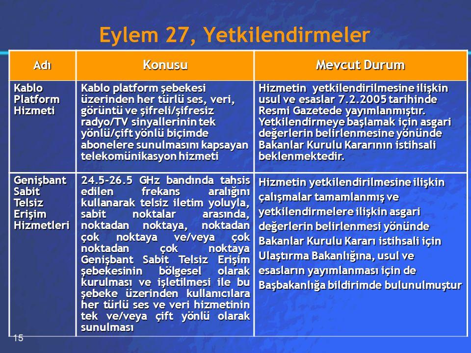 15 Eylem 27, Yetkilendirmeler AdıKonusu Mevcut Durum Kablo Platform Hizmeti Kablo platform şebekesi üzerinden her türlü ses, veri, görüntü ve şifreli/şifresiz radyo/TV sinyallerinin tek yönlü/çift yönlü biçimde abonelere sunulmasını kapsayan telekomünikasyon hizmeti Hizmetin yetkilendirilmesine ilişkin usul ve esaslar 7.2.2005 tarihinde Resmi Gazetede yayımlanmıştır.