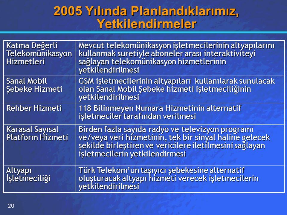 20 2005 Yılında Planlandıklarımız, Yetkilendirmeler Katma Değerli Telekomünikasyon Hizmetleri Mevcut telekomünikasyon işletmecilerinin altyapılarını kullanmak suretiyle aboneler arası interaktiviteyi sağlayan telekomünikasyon hizmetlerinin yetkilendirilmesi Sanal Mobil Şebeke Hizmeti GSM işletmecilerinin altyapıları kullanılarak sunulacak olan Sanal Mobil Şebeke hizmeti işletmeciliğinin yetkilendirilmesi Rehber Hizmeti 118 Bilinmeyen Numara Hizmetinin alternatif işletmeciler tarafından verilmesi Karasal Sayısal Platform Hizmeti Birden fazla sayıda radyo ve televizyon programı ve/veya veri hizmetinin, tek bir sinyal haline gelecek şekilde birleştiren ve vericilere iletilmesini sağlayan işletmecilerin yetkilendirmesi Altyapı İşletmeciliği Türk Telekom'un taşıyıcı şebekesine alternatif oluşturacak altyapı hizmeti verecek işletmecilerin yetkilendirilmesi