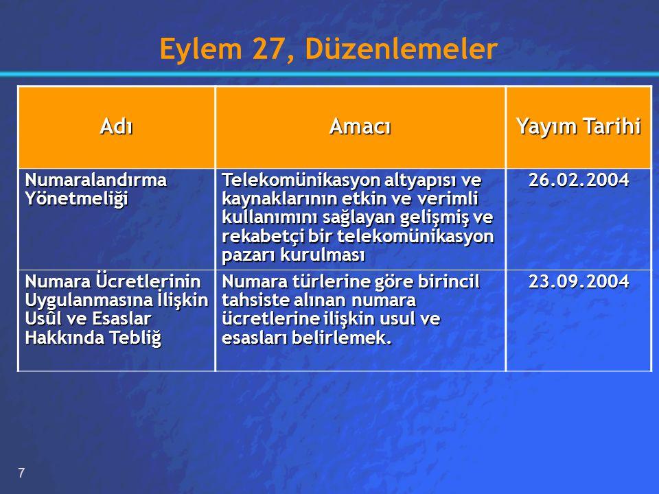 7 Eylem 27, Düzenlemeler AdıAmacı Yayım Tarihi Numaralandırma Yönetmeliği Telekomünikasyon altyapısı ve kaynaklarının etkin ve verimli kullanımını sağlayan gelişmiş ve rekabetçi bir telekomünikasyon pazarı kurulması 26.02.2004 Numara Ücretlerinin Uygulanmasına İlişkin Usûl ve Esaslar Hakkında Tebliğ Numara türlerine göre birincil tahsiste alınan numara ücretlerine ilişkin usul ve esasları belirlemek.