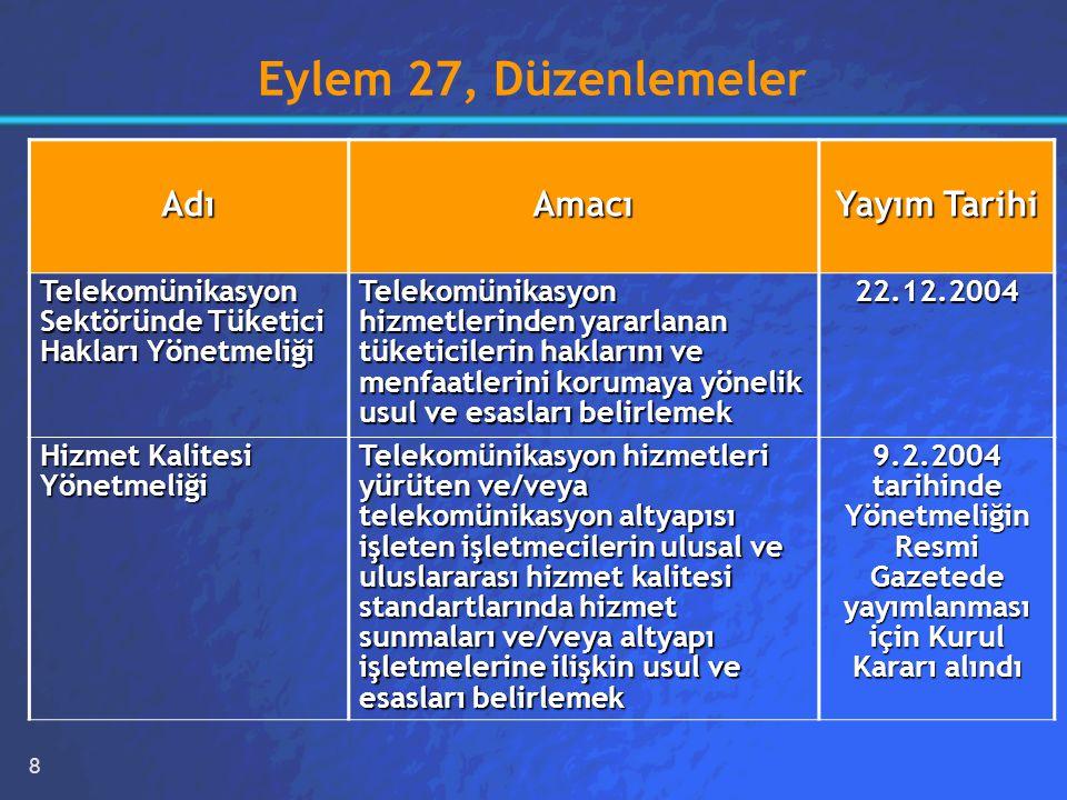 8 Eylem 27, Düzenlemeler AdıAmacı Yayım Tarihi Telekomünikasyon Sektöründe Tüketici Hakları Yönetmeliği Telekomünikasyon Sektöründe Tüketici Hakları Yönetmeliği Telekomünikasyon hizmetlerinden yararlanan tüketicilerin haklarını ve menfaatlerini korumaya yönelik usul ve esasları belirlemek 22.12.2004 Hizmet Kalitesi Yönetmeliği Telekomünikasyon hizmetleri yürüten ve/veya telekomünikasyon altyapısı işleten işletmecilerin ulusal ve uluslararası hizmet kalitesi standartlarında hizmet sunmaları ve/veya altyapı işletmelerine ilişkin usul ve esasları belirlemek 9.2.2004 tarihinde Yönetmeliğin Resmi Gazetede yayımlanması için Kurul Kararı alındı