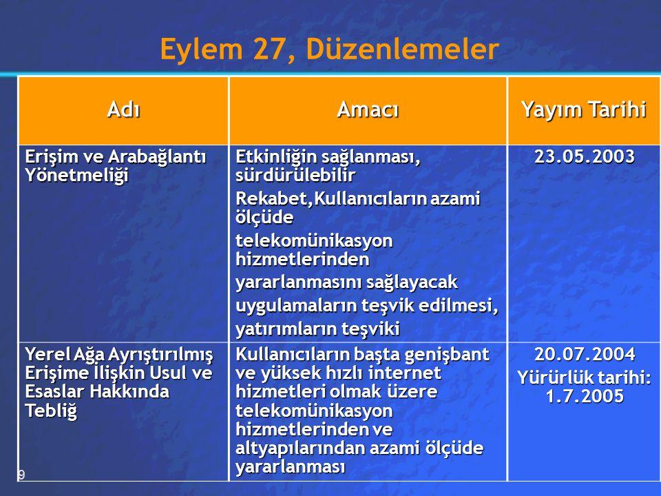 9 Eylem 27, Düzenlemeler AdıAmacı Yayım Tarihi Erişim ve Arabağlantı Yönetmeliği Etkinliğin sağlanması, sürdürülebilir Rekabet,Kullanıcıların azami ölçüde telekomünikasyon hizmetlerinden yararlanmasını sağlayacak uygulamaların teşvik edilmesi, yatırımların teşviki 23.05.2003 Yerel Ağa Ayrıştırılmış Erişime İlişkin Usul ve Esaslar Hakkında Tebliğ Kullanıcıların başta genişbant ve yüksek hızlı internet hizmetleri olmak üzere telekomünikasyon hizmetlerinden ve altyapılarından azami ölçüde yararlanması 20.07.2004 Yürürlük tarihi: 1.7.2005