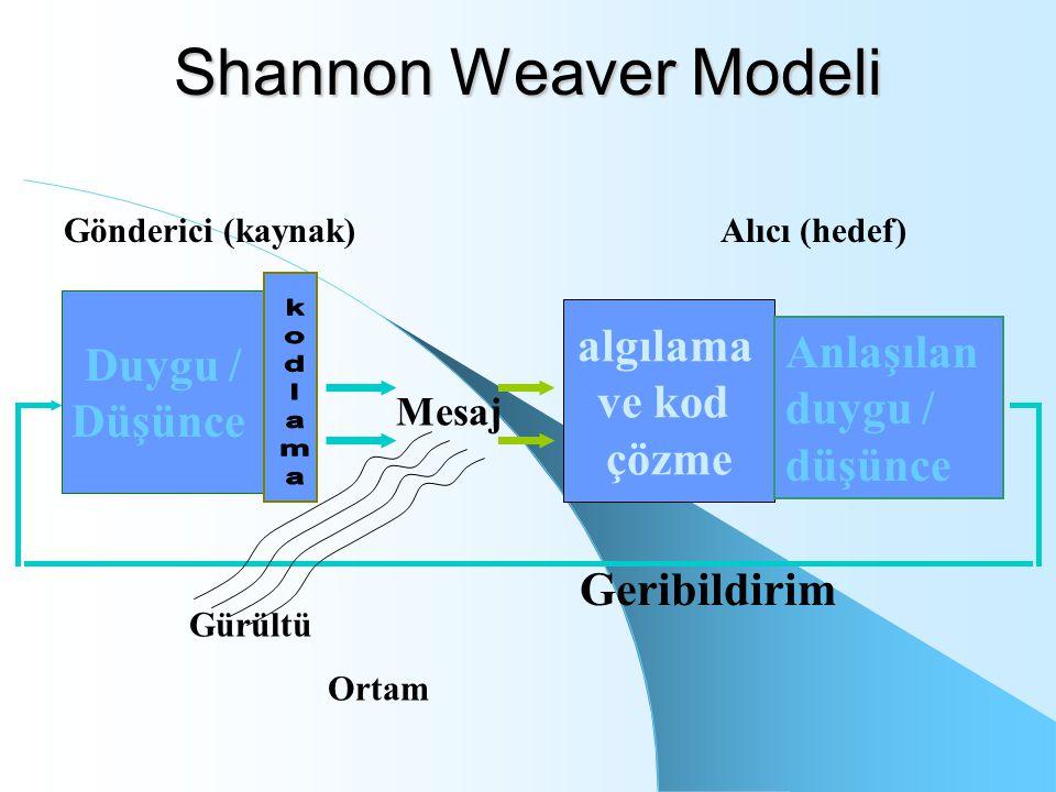 Shannon Weaver Modeli Duygu / Düşünce Mesaj algılama ve kod çözme Anlaşılan duygu / düşünce Geribildirim Gönderici (kaynak) Gürültü Ortam Alıcı (hedef