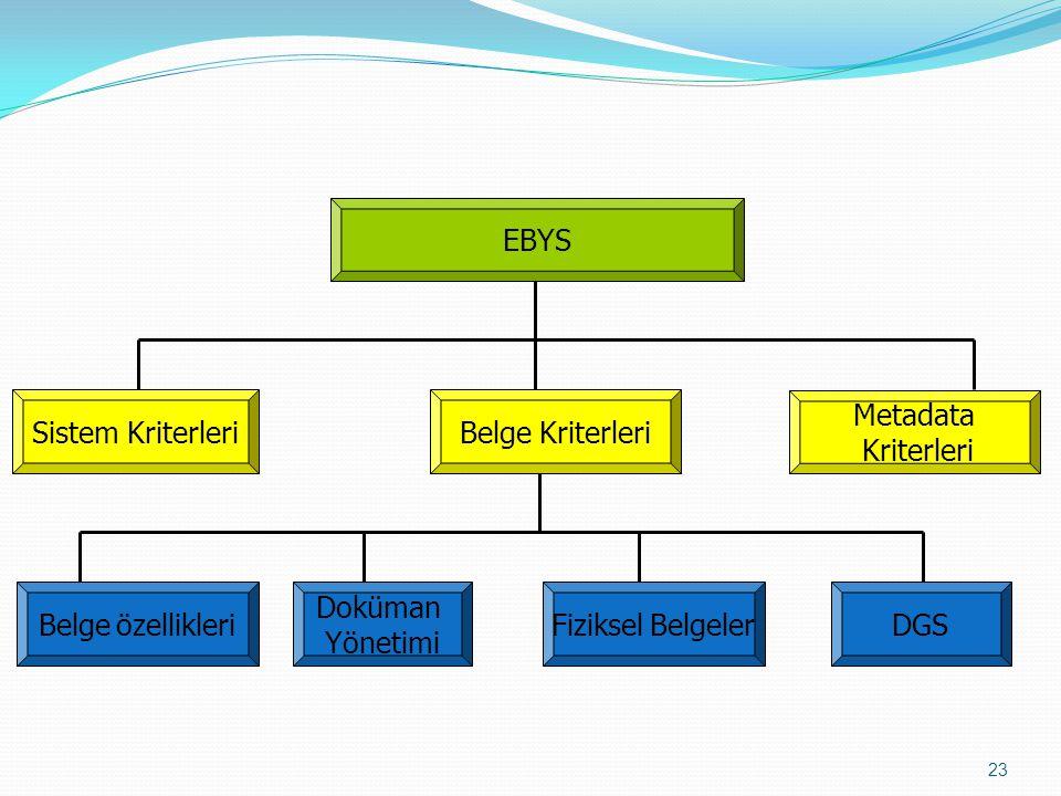 EBYS Sistem KriterleriBelge Kriterleri Belge özellikleriDGSFiziksel Belgeler Doküman Yönetimi Metadata Kriterleri 23