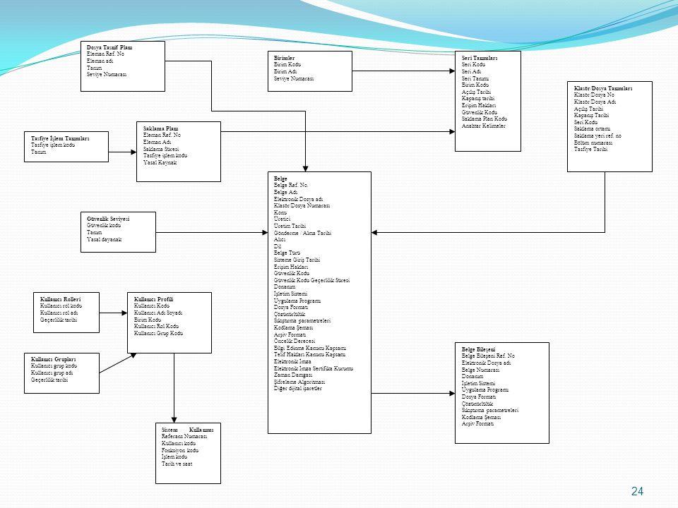 Belge Belge Ref. No. Belge Adı Elektronik Dosya adı Klasör/Dosya Numarası Konu Üretici Üretim Tarihi Gönderme / Alma Tarihi Alıcı Dil Belge Türü Siste