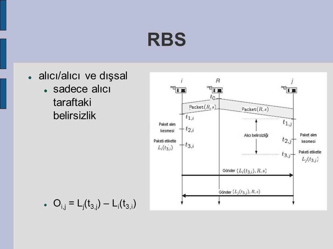 RBS alıcı/alıcı ve dışsal sadece alıcı taraftaki belirsizlik O i,j = L j (t 3,j ) – L i (t 3,i )