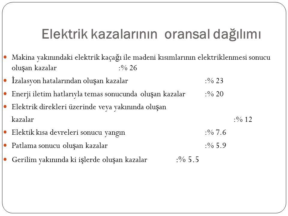 Elektrik kazalarının oransal dağılımı Makina yakınındaki elektrik kaça ğ ı ile madeni kısımlarının elektriklenmesi sonucu olu ş an kazalar:% 26 İ zala