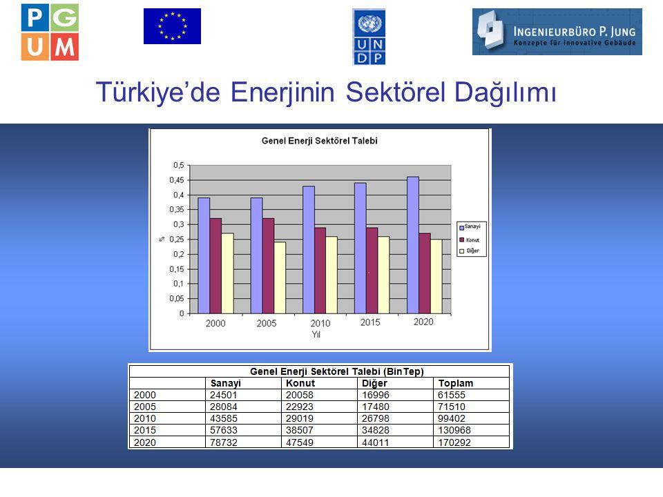 2 Türkiye'de Enerjinin Sektörel Dağılımı