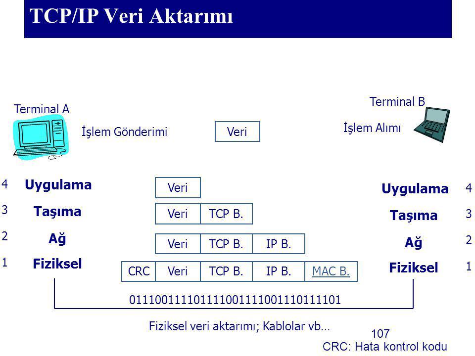 107 TCP/IP Veri Aktarımı Terminal A Terminal B İşlem Gönderimi İşlem Alımı Veri Uygulama Taşıma Ağ Fiziksel 1 2 3 4 011100111101111001111001110111101