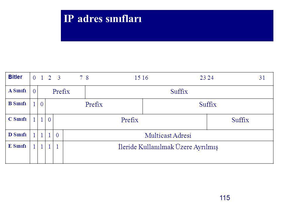 115 IP adres sınıfları Bitler 0 1 2 3 7 8 15 16 23 24 31 A Sınıfı 0 PrefixSuffix B Sınıfı 10 PrefixSuffix C Sınıfı 110 PrefixSuffix D Sınıfı 1110 Mult