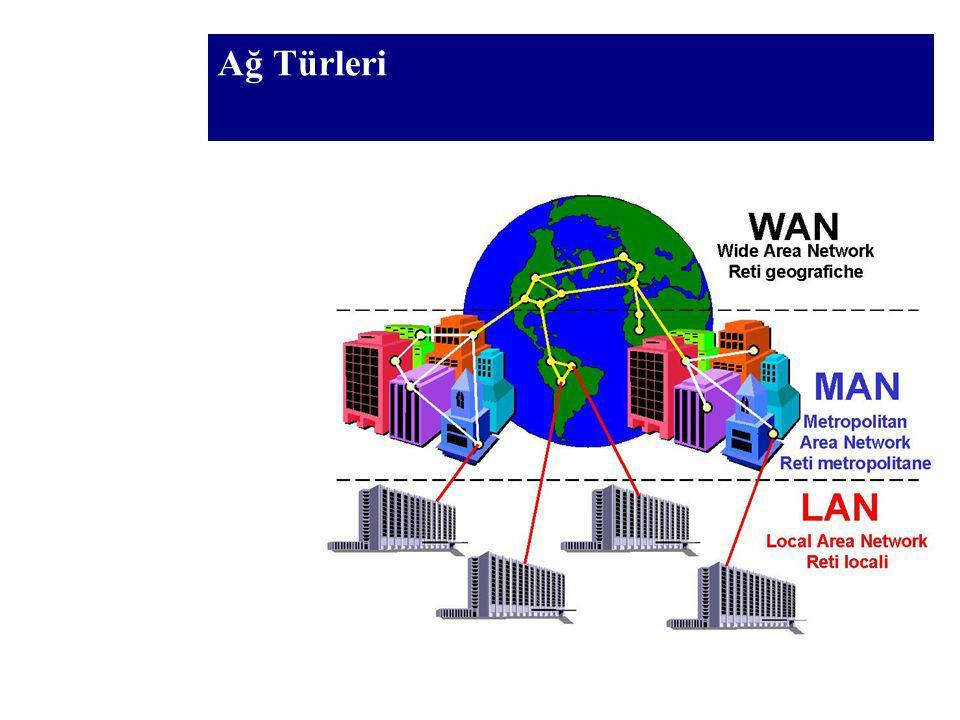 Ağ Türleri LAN (Local Area Network) Oda, bina veya binalar arası MAN (Metropolitan Area Network) 3-30 mil, bir şehirde WAN (Wide Area Network) Tüm dün