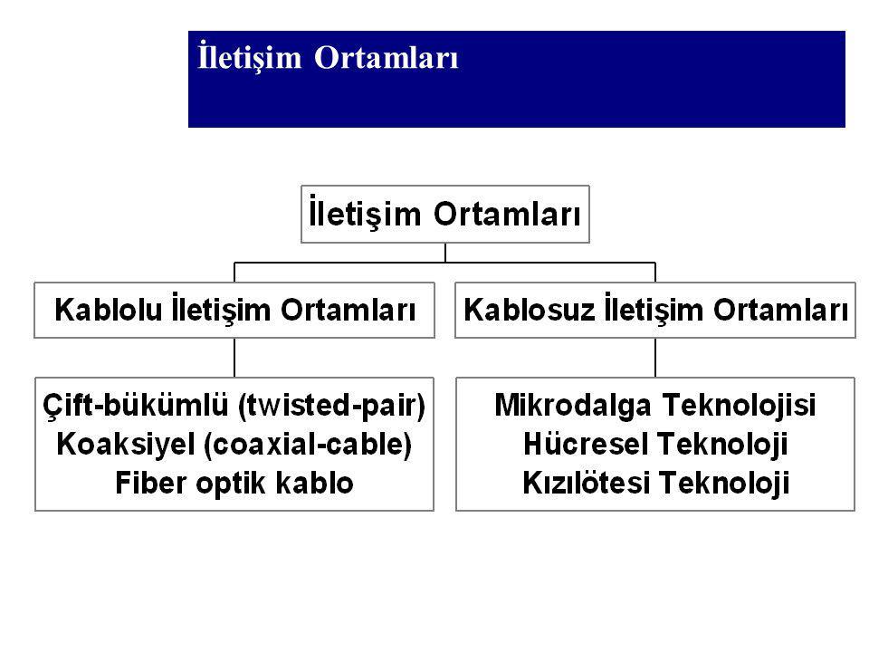 Kablolu İletişim Ortamları En çok kullanılan kablo çeşitleri : Eş eksenli kablo (koaksiyel) Çift burgulu kablo Fiber optik kablo
