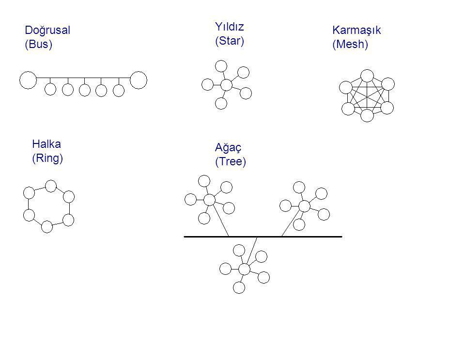 Doğrusal (Bus) Halka (Ring) Yıldız (Star) Ağaç (Tree) Karmaşık (Mesh)