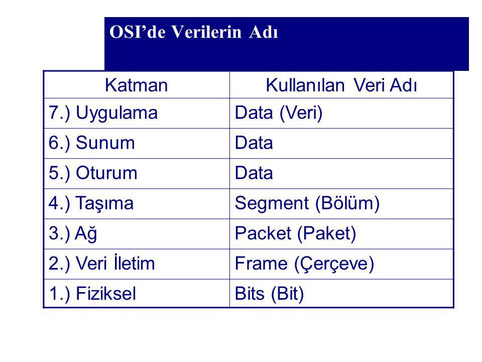 KatmanKullanılan Veri Adı 7.) UygulamaData (Veri) 6.) SunumData 5.) OturumData 4.) TaşımaSegment (Bölüm) 3.) AğPacket (Paket) 2.) Veri İletimFrame (Çe