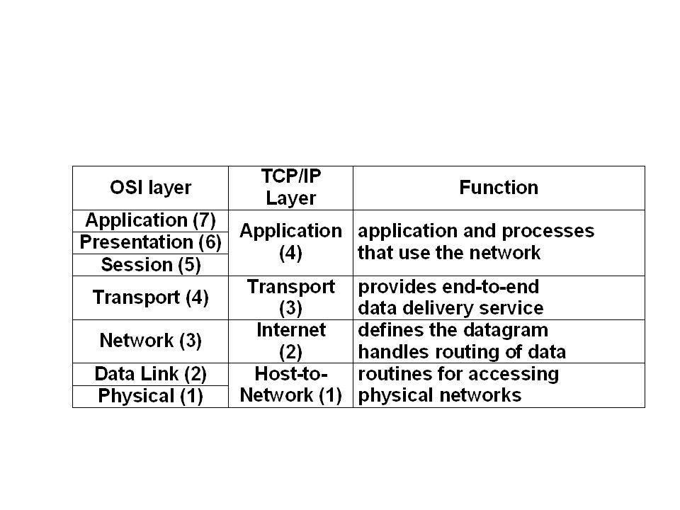 OSI'ye Haritalama: TCP/IP