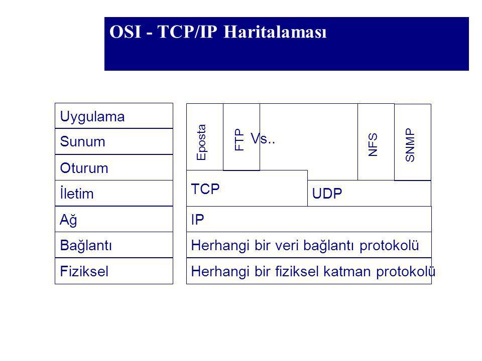 OSI - TCP/IP Haritalaması Uygulama Sunum Oturum İletim Ağ Bağlantı Fiziksel TCP IP Herhangi bir veri bağlantı protokolü Herhangi bir fiziksel katman p
