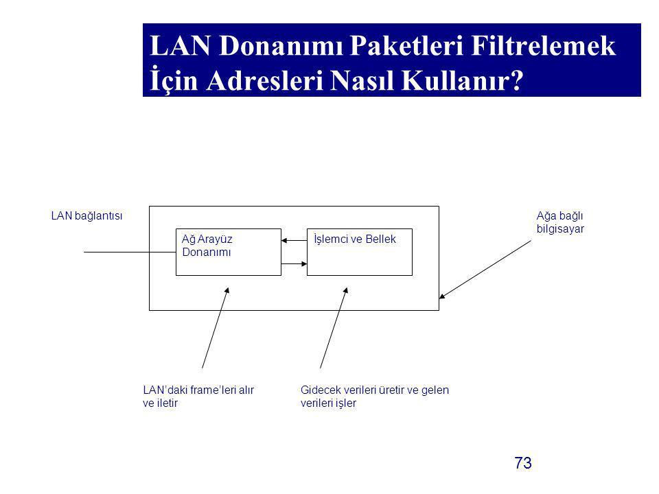 73 LAN Donanımı Paketleri Filtrelemek İçin Adresleri Nasıl Kullanır? Ağ Arayüz Donanımı İşlemci ve Bellek Ağa bağlı bilgisayar LAN'daki frame'leri alı