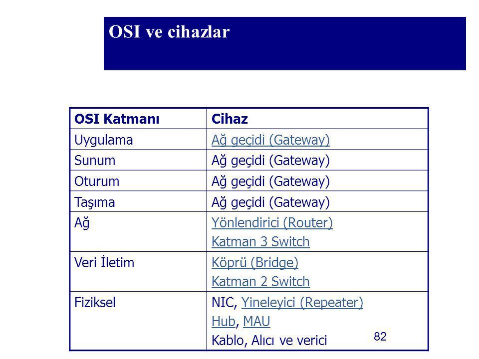 82 OSI ve cihazlar OSI KatmanıCihaz UygulamaAğ geçidi (Gateway) SunumAğ geçidi (Gateway) OturumAğ geçidi (Gateway) TaşımaAğ geçidi (Gateway) AğYönlend