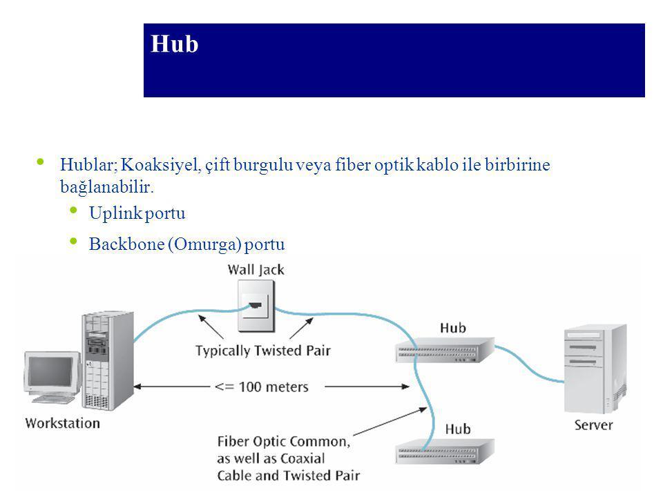 88 Hub Hublar; Koaksiyel, çift burgulu veya fiber optik kablo ile birbirine bağlanabilir. Uplink portu Backbone (Omurga) portu