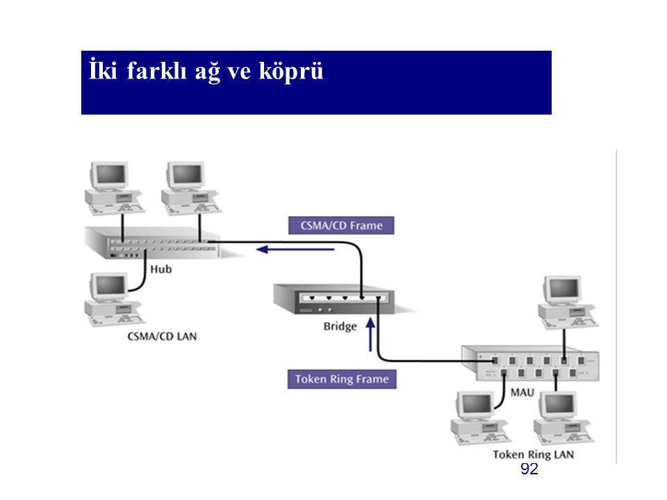92 İki farklı ağ ve köprü