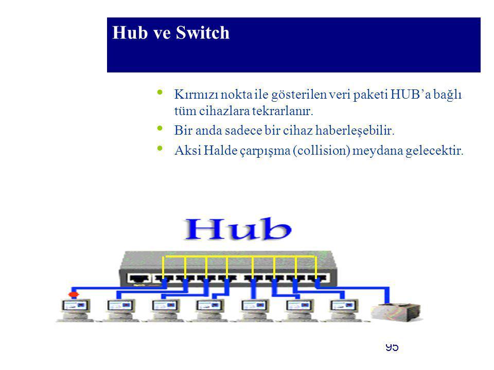 95 Hub ve Switch Kırmızı nokta ile gösterilen veri paketi HUB'a bağlı tüm cihazlara tekrarlanır. Bir anda sadece bir cihaz haberleşebilir. Aksi Halde