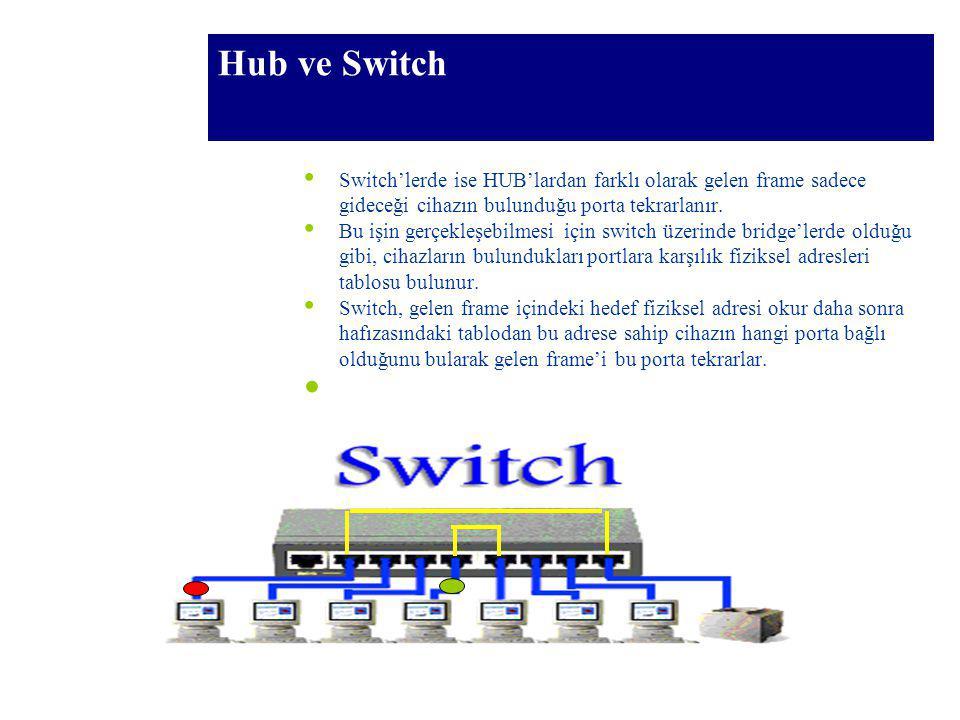 96 Hub ve Switch Switch'lerde ise HUB'lardan farklı olarak gelen frame sadece gideceği cihazın bulunduğu porta tekrarlanır. Bu işin gerçekleşebilmesi