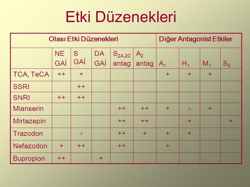 Etki Düzenekleri Olası Etki DüzenekleriDiğer Antagonist Etkiler NE GAİ S GAİ DA GAİ S 2A,2C antag Α 2 antagA1A1 H1H1 M1M1 S3S3 TCA, TeCA++++++ SSRI++