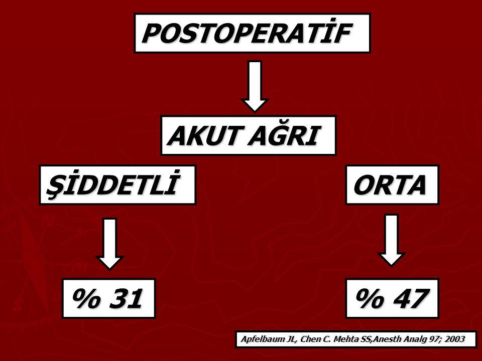 AKUT AĞRI ŞİDDETLİORTA POSTOPERATİF % 31 % 47 Apfelbaum JL, Chen C. Mehta SS,Anesth Analg 97; 2003