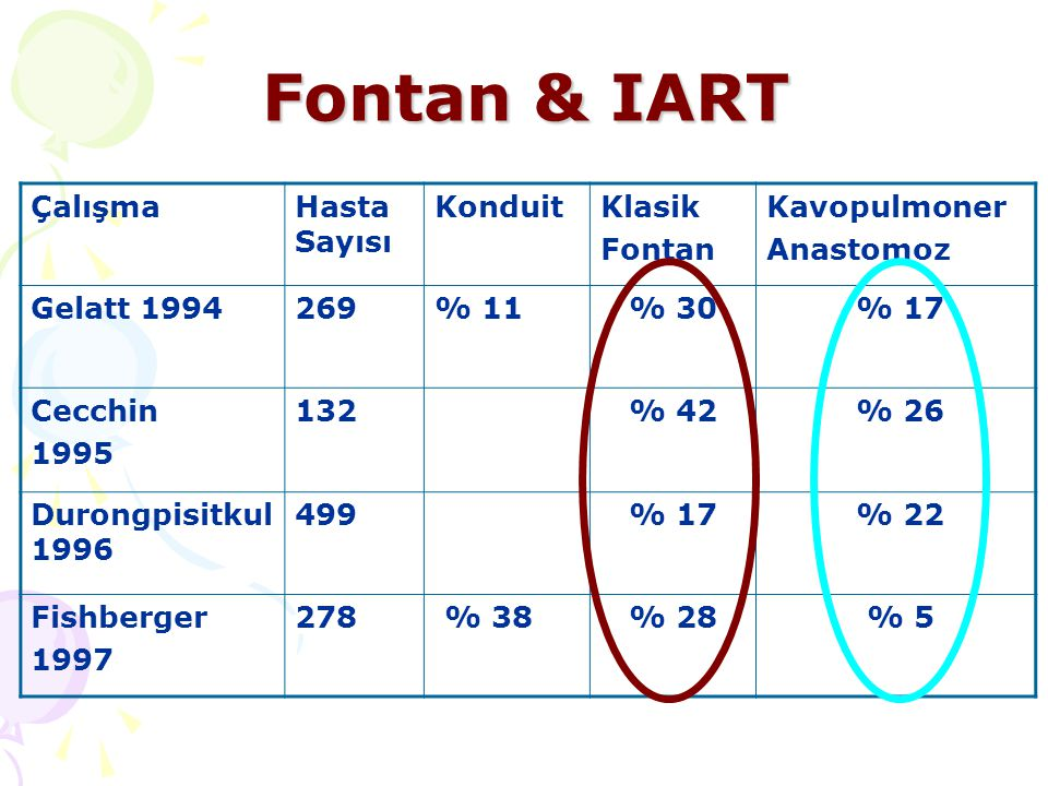 Fontan & IART ÇalışmaHasta Sayısı KonduitKlasik Fontan Kavopulmoner Anastomoz Gelatt 1994269% 11% 30 % 17 Cecchin 1995 132% 42 % 26 Durongpisitkul 199