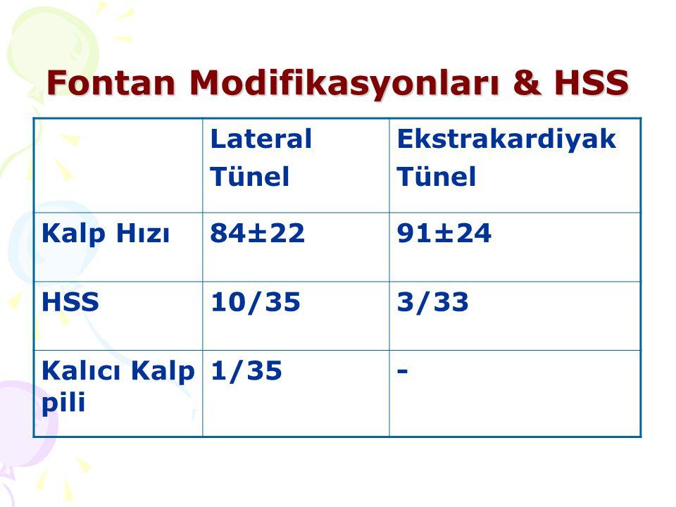 Fontan Modifikasyonları & HSS Lateral Tünel Ekstrakardiyak Tünel Kalp Hızı84±2291±24 HSS10/353/33 Kalıcı Kalp pili 1/35-