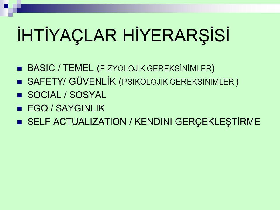 İHTİYAÇLAR HİYERARŞİSİ BASIC / TEMEL ( FİZYOLOJİK GEREKSİNİMLER ) SAFETY/ GÜVENLİK ( PSİKOLOJİK GEREKSİNİMLER ) SOCIAL / SOSYAL EGO / SAYGINLIK SELF ACTUALIZATION / KENDINI GERÇEKLEŞTİRME