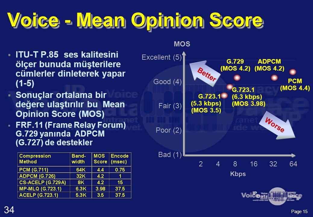 34 Page 15 Voice - Mean Opinion Score  ITU-T P.85 ses kalitesini ölçer bunuda müşterilere cümlerler dinleterek yapar (1-5)  Sonuçlar ortalama bir değere ulaştırılır bu Mean Opinion Score (MOS)  FRF.11 (Frame Relay Forum) G.729 yanında ADPCM (G.727) de destekler Excellent (5) Good (4) Fair (3) Poor (2) Bad (1) 248163264 Kbps G.729 (MOS 4.2) PCM (MOS 4.4) ADPCM (MOS 4.2) G.723.1 (5.3 kbps) (MOS 3.5) G.723.1 (6.3 kbps) (MOS 3.98) Better Worse MOS