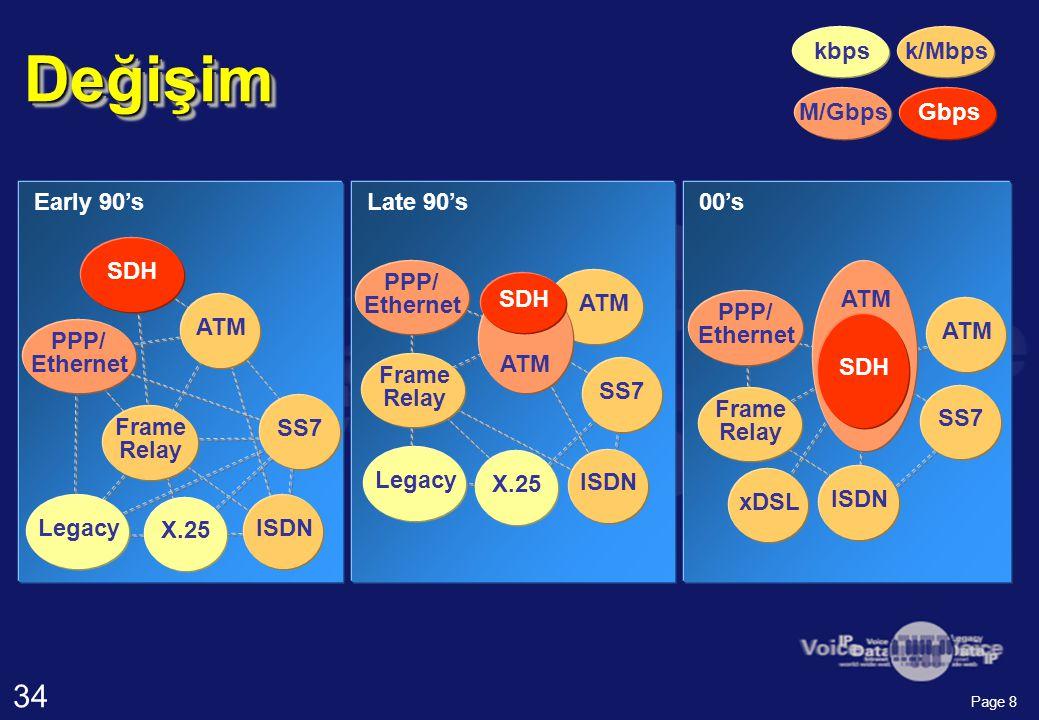 34 Page 9.1K 1K 33.6 kbps 512 kbps 2 Mbps (E1) 8 Mbps (E2) speed Cost per node (US$) V.34 ISDN Frame Relay ATM 2.49 Gbps (OC48/ STM16) Taşıyıcı Protocol karşılaştırmaları X.25 64 kbps 34 Mbps (E3) xDSL 51.8 Mbps (OC1/ STM0) 1.0 Gbps 10 3 BT 100 Mbps (10 2 BT) 80 Gbps (DWDM) 10 Mbps (10 1 BT) 10K 100K 10 1 BaseT 10 2 BaseT 10 3 BaseT SDH