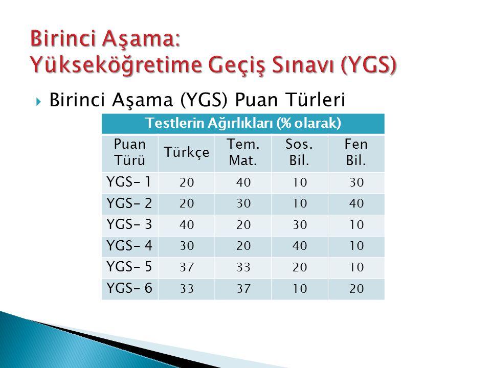  Birinci Aşama (YGS) Puan Türleri Testlerin Ağırlıkları (% olarak) Puan Türü Türkçe Tem. Mat. Sos. Bil. Fen Bil. YGS- 1 20401030 YGS- 2 20301040 YGS-