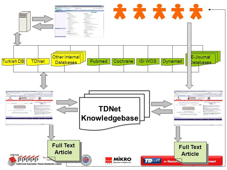 e-Resource Access & Management Teşekkür Ederim Moshe Efron Satış Direktörü TDNet iletisim: Abdulkadir TASKIN MikroBilgi Kayit ve Dagitim A.S.